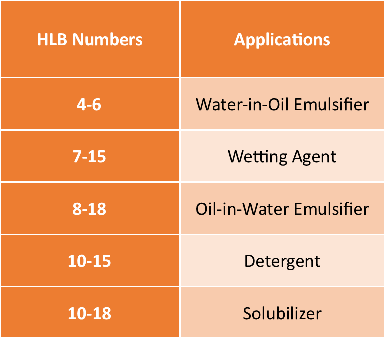 HLB Numbers By Application