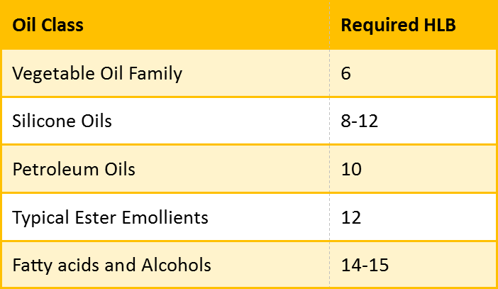 HLB Requirements for Oils