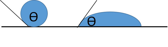Surfactant Wetting Contact Angles